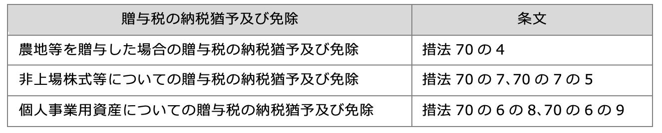 相続財産に加算する贈与財産:納税猶予の贈与財産