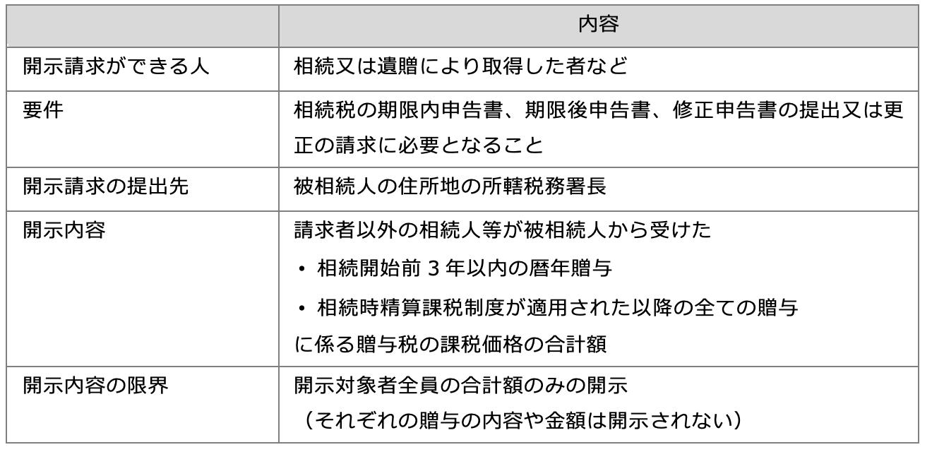 贈与税の申告内容の開示制度