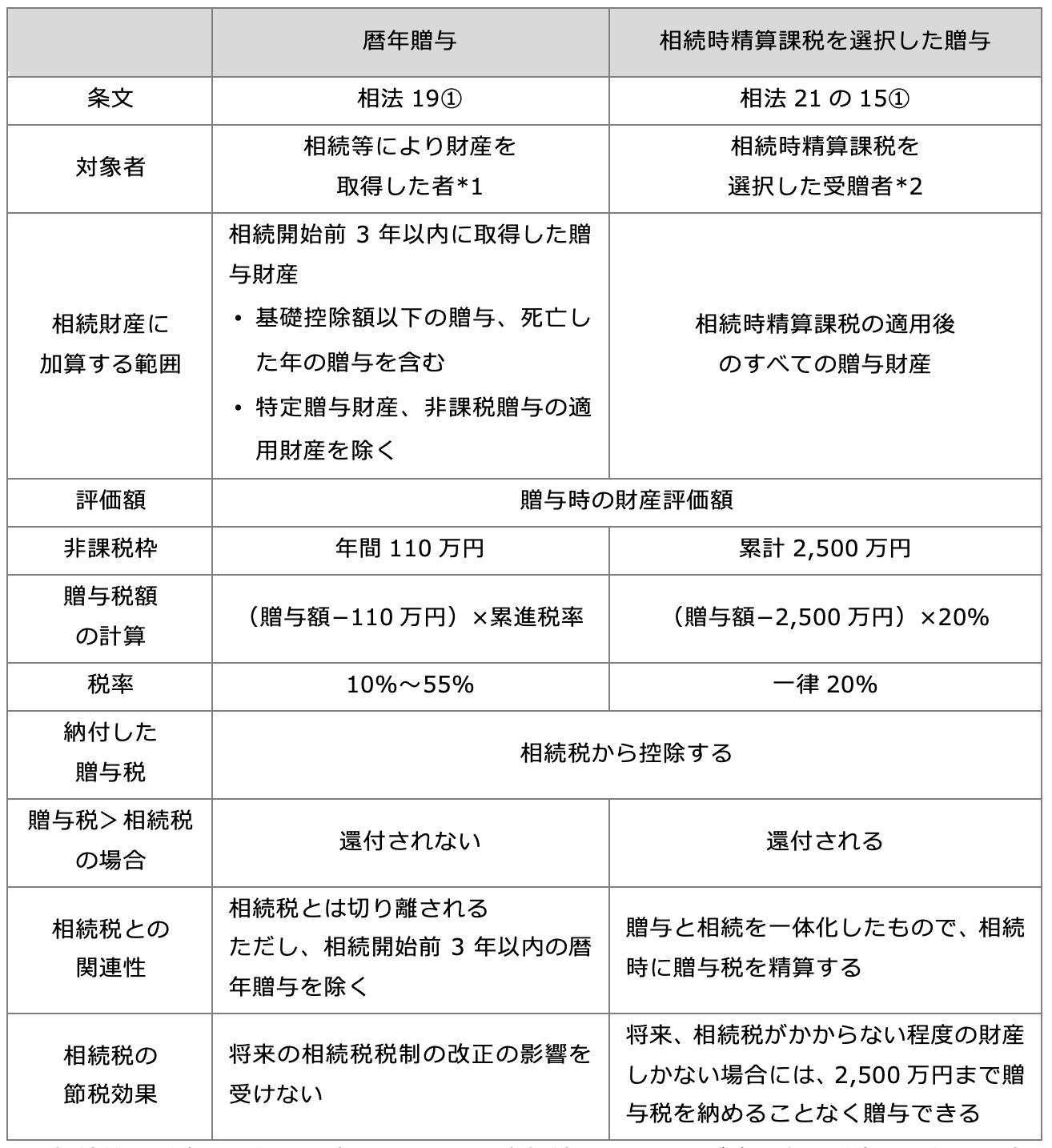 相続税の課税対象となる贈与財産
