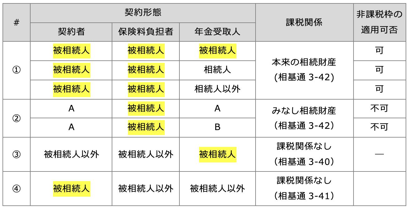 定期金:給付事由発生前の課税関係