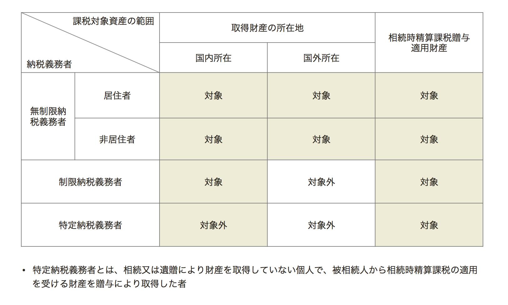 相続税:納税義務者の区分と課税対象財産の範囲