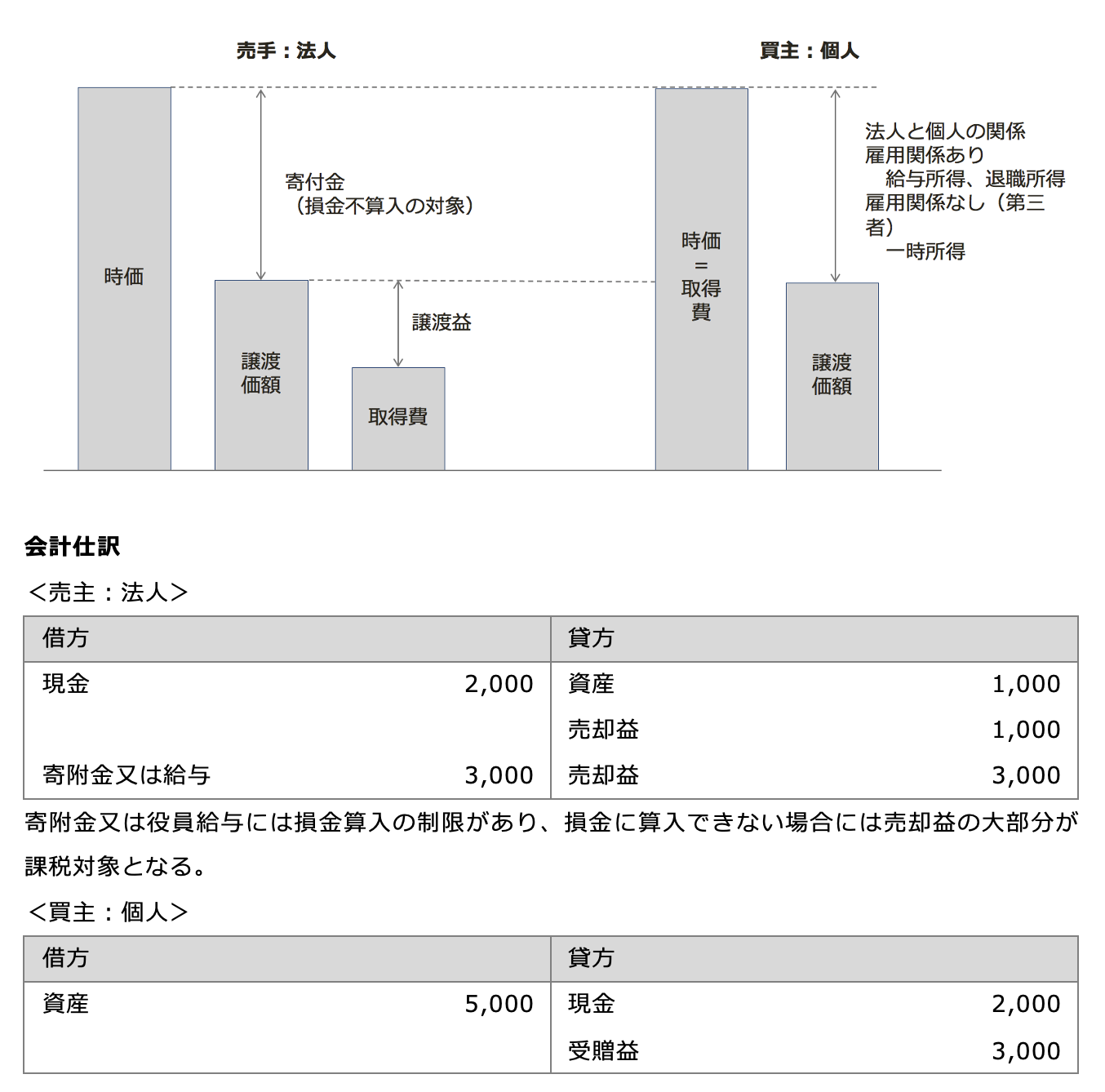 法人から個人への低額譲渡の課税関係 図解