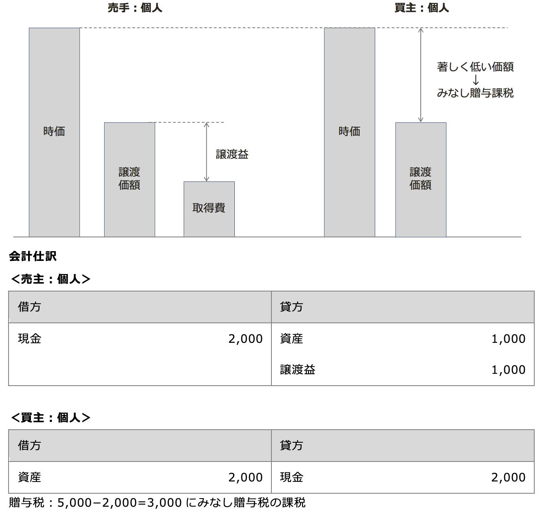 個人間の低額譲渡の課税関係 図解
