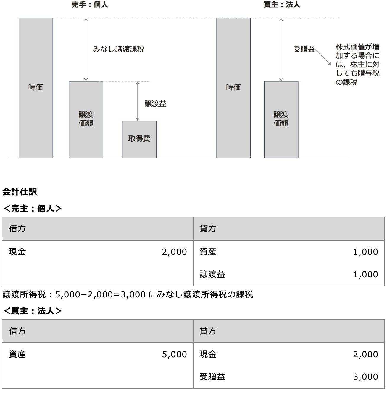 個人と法人間の低額譲渡の課税関係の図解