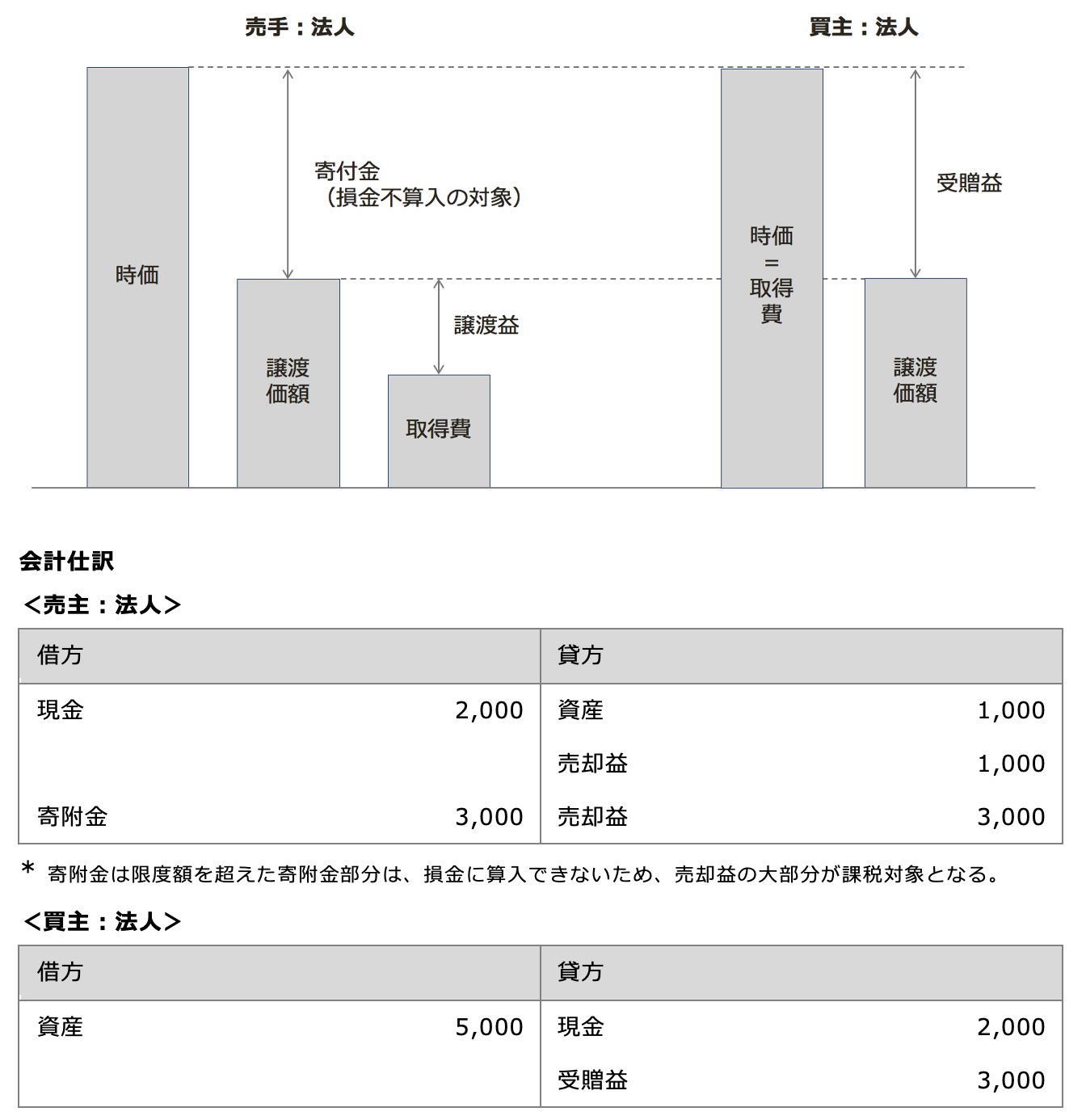法人間の低額譲渡の課税関係 図解