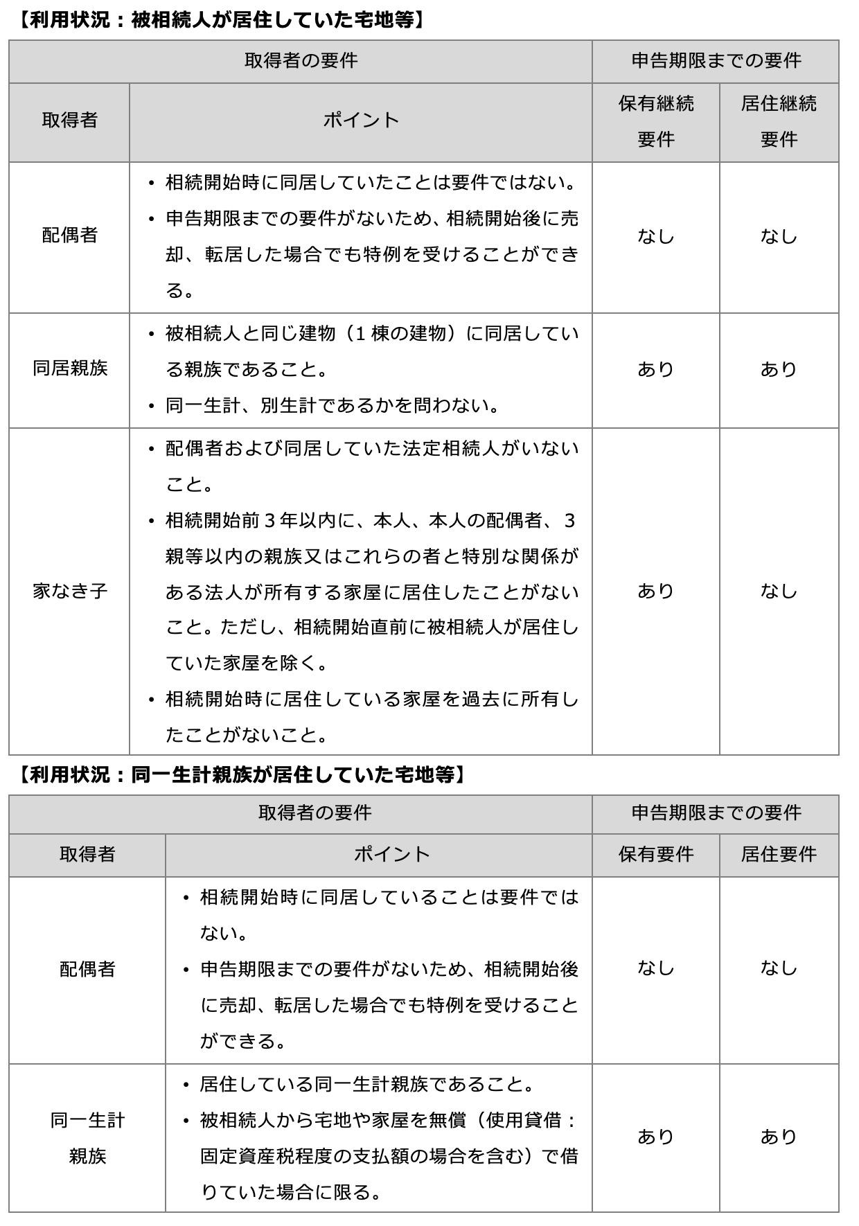 取得者と申告期限までの要件:特定居住用宅地等