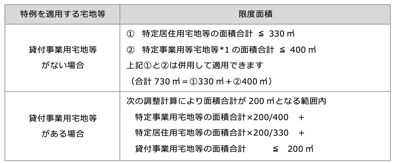 小規模宅地等の特例:限度面積の要件