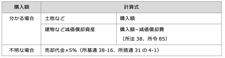 譲渡所得計算における購入費の取扱い