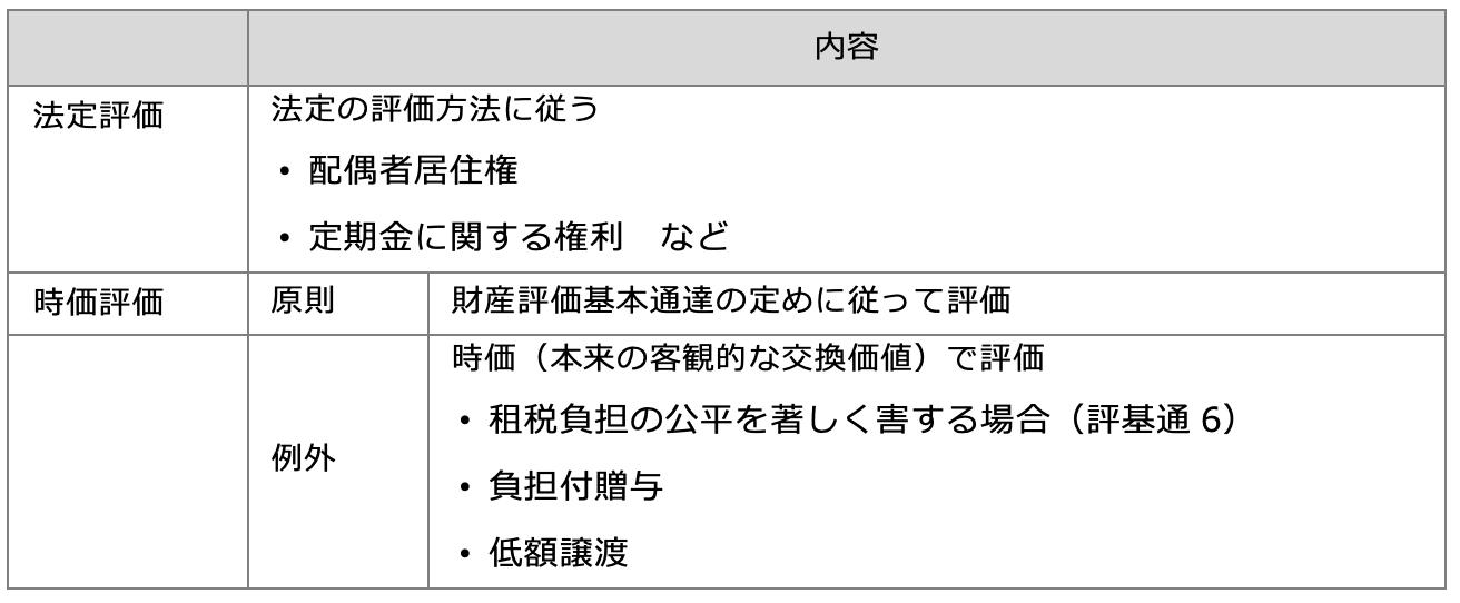 課税実務における時価評価方法(相続)