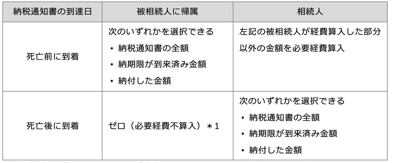 所得税法上の公租公課の取り扱い(経費算入の可否)
