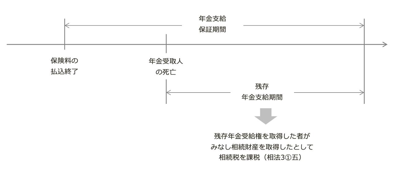保証期間付定期金に関する権利